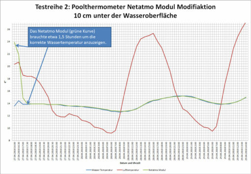 Wlan Poolthermometer Test 2- Testreihe